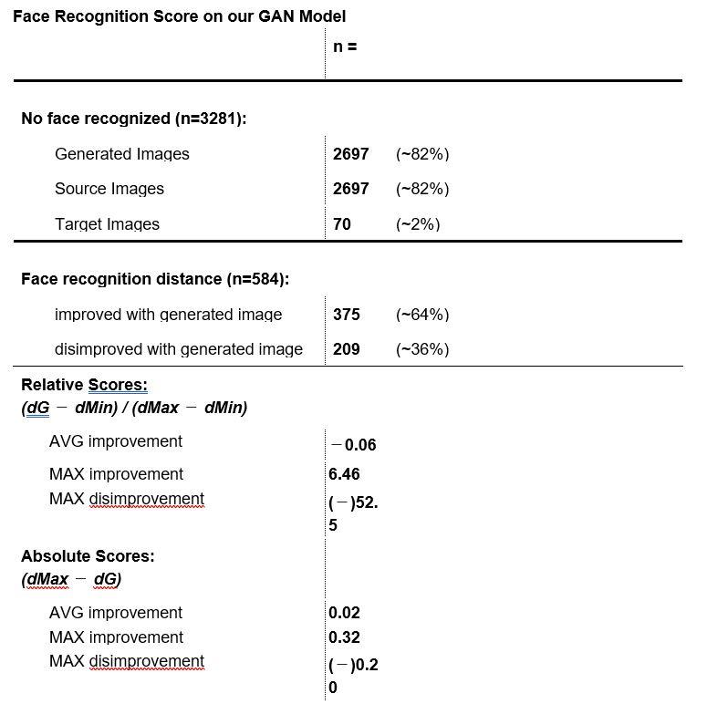 Data Science HSLU, Face Recognition on our GAN Model