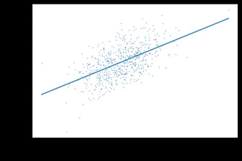 Data Science HSLU, correlation