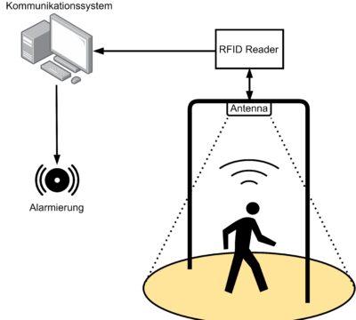 RFID Geofencing
