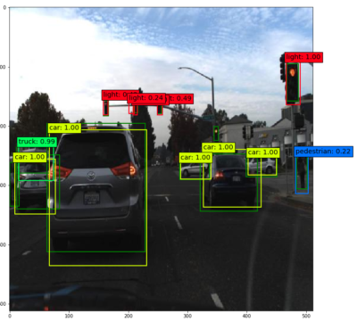 Embedded Object Detection with Convolutional Neural Networks