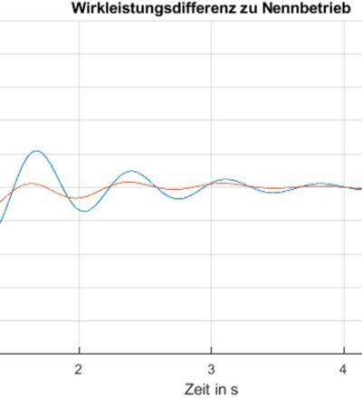 Optimierung von Regler-Parameter für Synchronmaschine