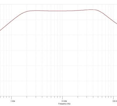 ΣΔ Modulator & Klasse D Verstärker & Filter