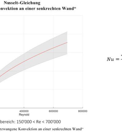 Numerisch-analytische Quantifizierung des Wärmeübergangs und dessen messtechnische Validierung an der Oberfläche einer Kompaktfassade
