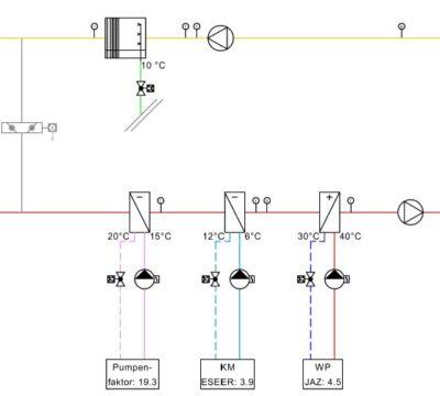 Ermittlung der idealen HLKK-Anlagenkonfiguration Roche Basel