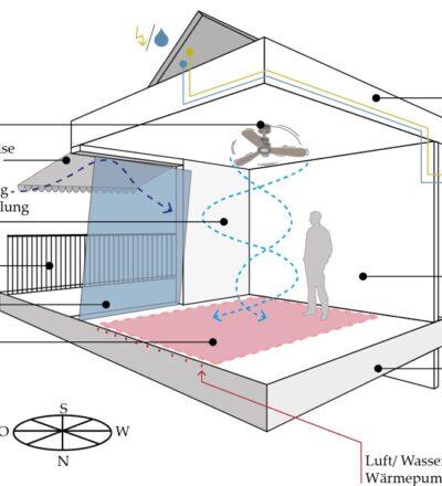 Bauklimatisches Konzept für eine Alters- und Pflegeeinrichtung in Griechenland