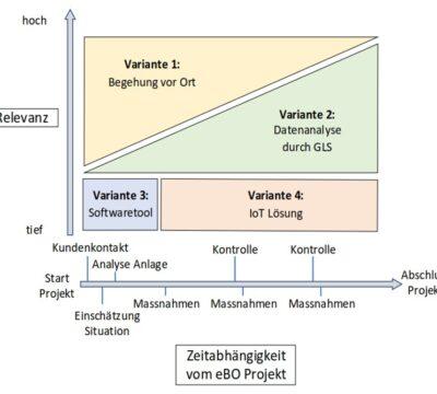 Energieoptimierung durch dezentrales Monitoring