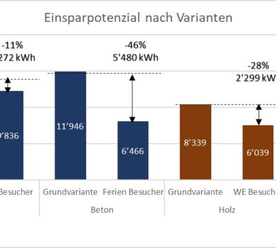 Energieeinsparung beim Betrieb ohne Nutzung von Gebäuden