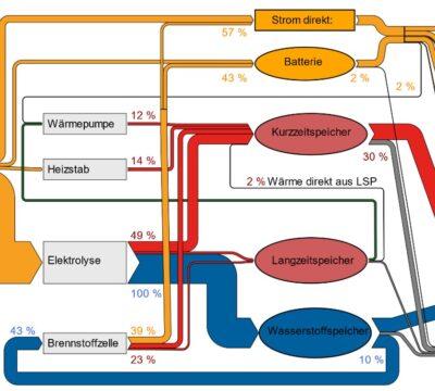 Wasserstoff an der Verbindungsstelle zwischen Bedarf und Produktion
