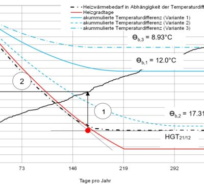 Analyse und Verbesserung der aktuell verwendeten Methoden zur Klimakorrektur von Gebäudeenergiedaten