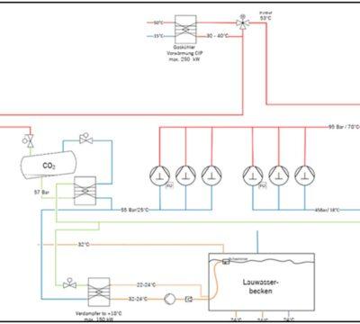 Konzept für Abwärmenutzung auf dem Emmi-Areal in Dagmersellen