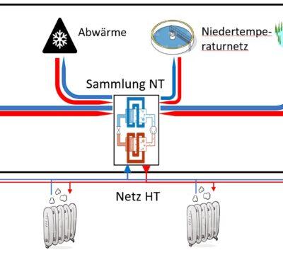 Vernetzung von thermischen Netzen