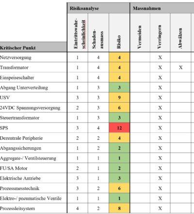 Planungsmethodik für EMSRL-Technik in Abwasserreinigungsanlagen