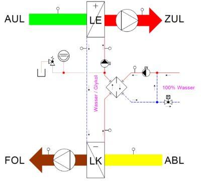 Effizienzsteigerung von Kreislaufverbundsystemen durch innovative Hydraulik