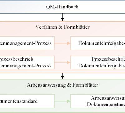 Virtual Walk – Dokumentenmanagement und Technische Dokumentation