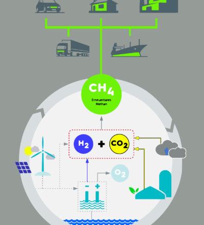 Konzept für die Wirtschaftlichkeitsberechnung einer Anlage zur Methanisierung von Biogas