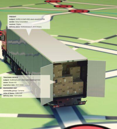Identity of Things mit IOTA am Beispiel eines Trackingsystems in der Supply Chain