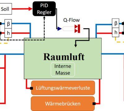 Modellierung und Simulation einer Versuchseinrichtung für hygrothermische Lebensdauerprüfung von Wärmedämm-Verbundsysteme