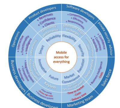 A Service Business Model Design for the Smart-locks market based on market analysis