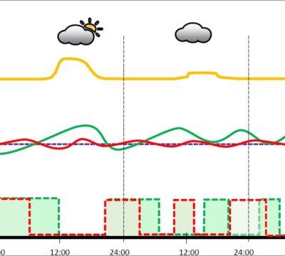 Modellbasierte prädiktive Raumtemperaturregelung
