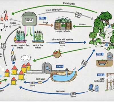 A systems thinking view on circular economy in water